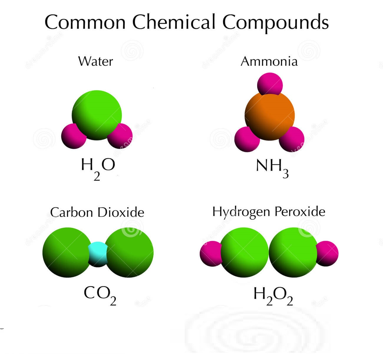defining elements and compounds In this chemistry video, children can learn about the differences among elements and compounds in a very simple way with several examples simply stated, ele.