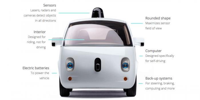 Driverless Cars Technology