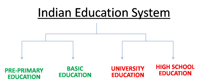 change in education system in india Free essays on change in education system in india get help with your writing 1 through 30.