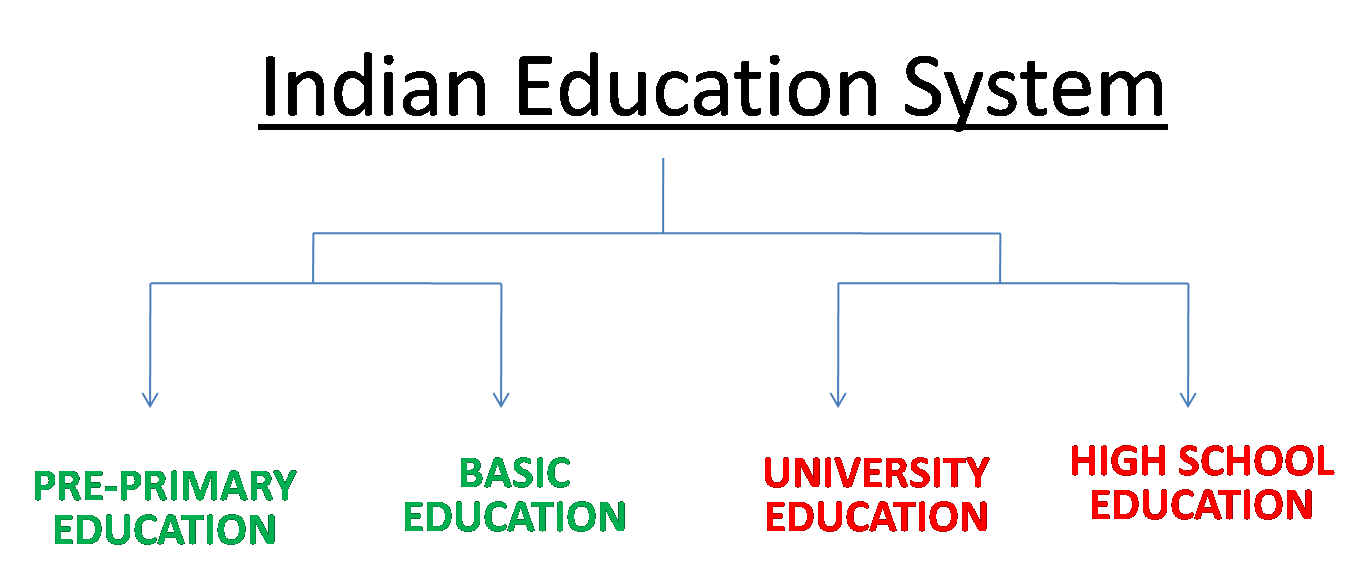 change in education system in india India is one of the countries which has been working on a number of education policies since long a policy is a deliberate system of principles to guide decisions and achieve rational outcomes in short, it is a statement of intent, and is implemented as a procedure or protocol.