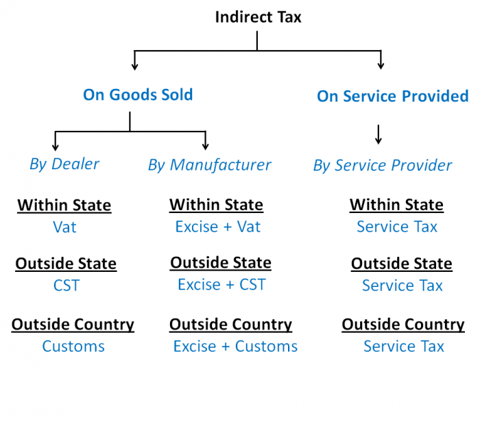 indirect tax 157 9: indirect taxes overview this chapter provides an overview of indirect taxes levied on specific goods and services, including fuel taxes, alcohol taxes.
