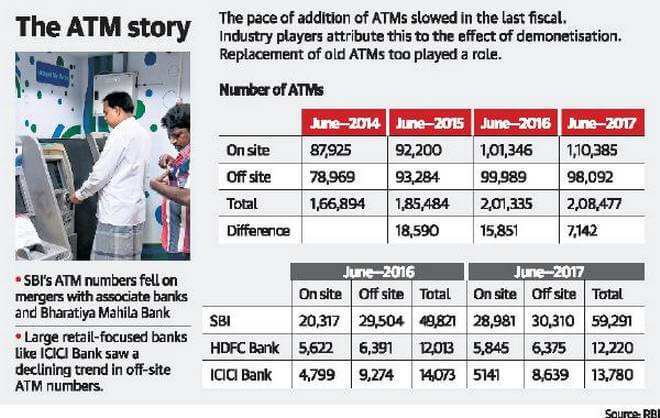 ATM Expansion Slows Down 30% due to Note Ban