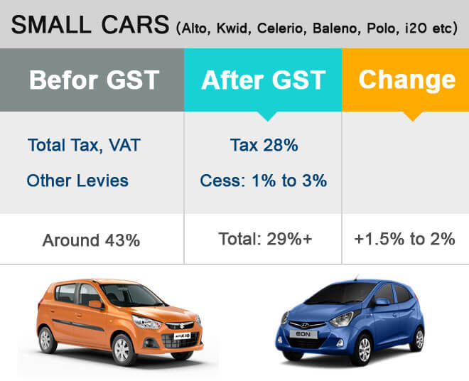 Branded Used Car Firms Lobbying For Lower GST Rate