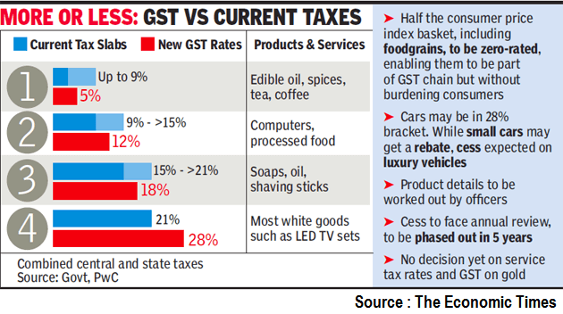New GST Rates: Centre Doubles Down on GST's gains for Consumers