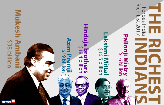 Asia's Richest Families Forebes List