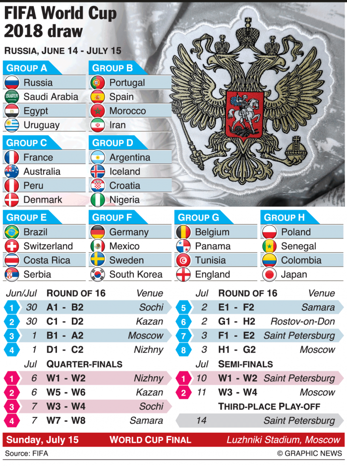 World Cup 2018 Draw Tv Coverage