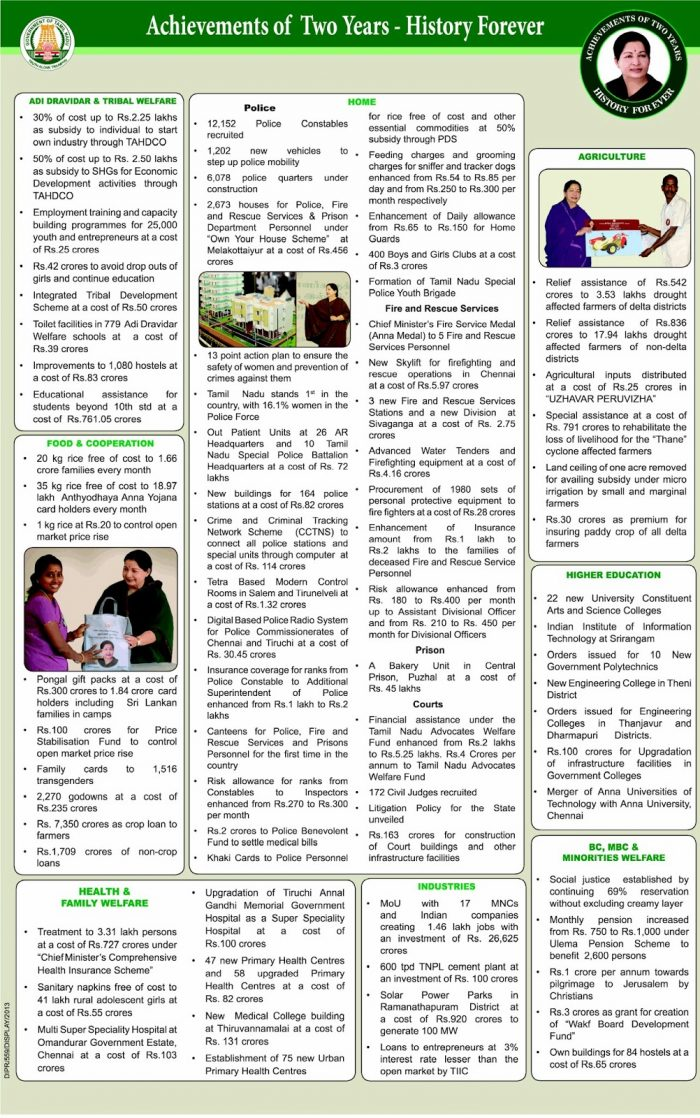 All India Anna Dravida Munnetra Kazhagam (AIADMK) Achievements