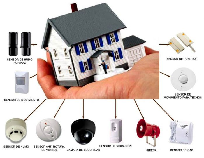 Importance Of Home Security Systems In India And Products