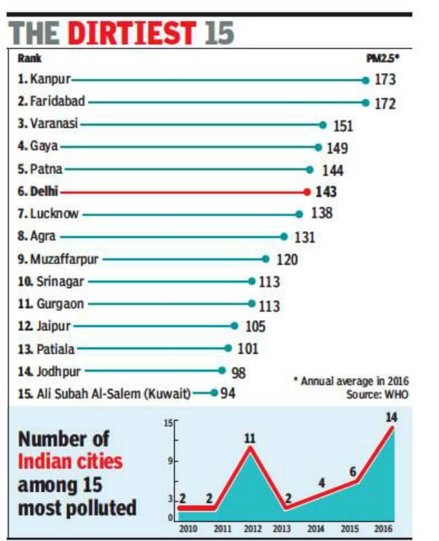 8 Least Polluted Places In India: 14 Of World's 20 Most Polluted Cities In India, WHO