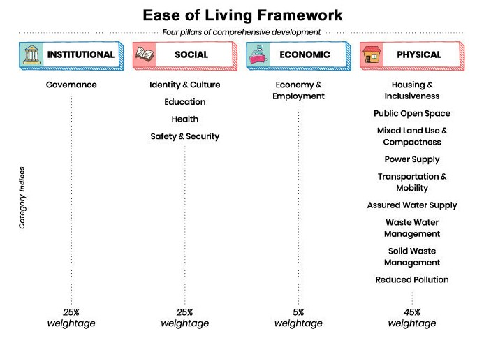 Ease of Living Index List | Best & Worst cities to Live in India