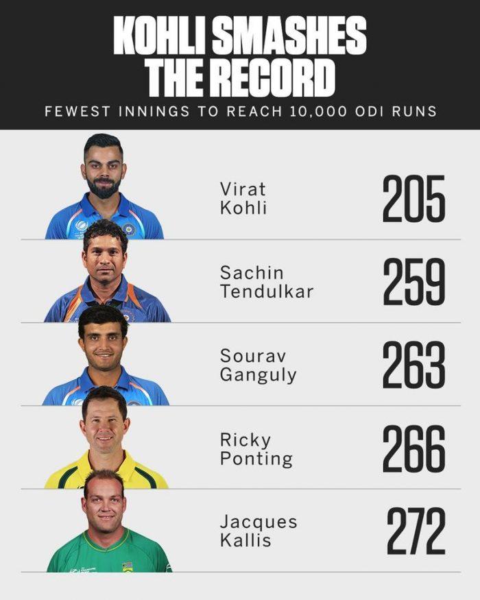 Virat Kohli Becomes Fastest Batsman to Score 10,000 ODI Runs