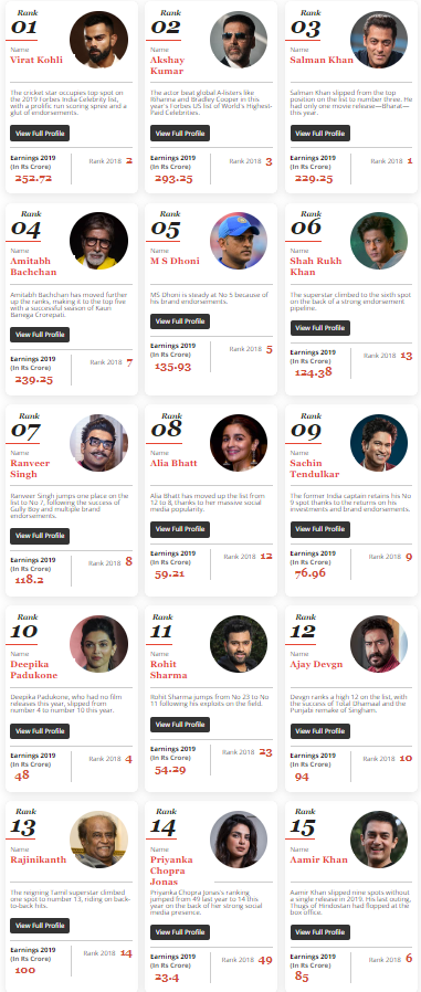 Forbes India 2019 Celebrity 100